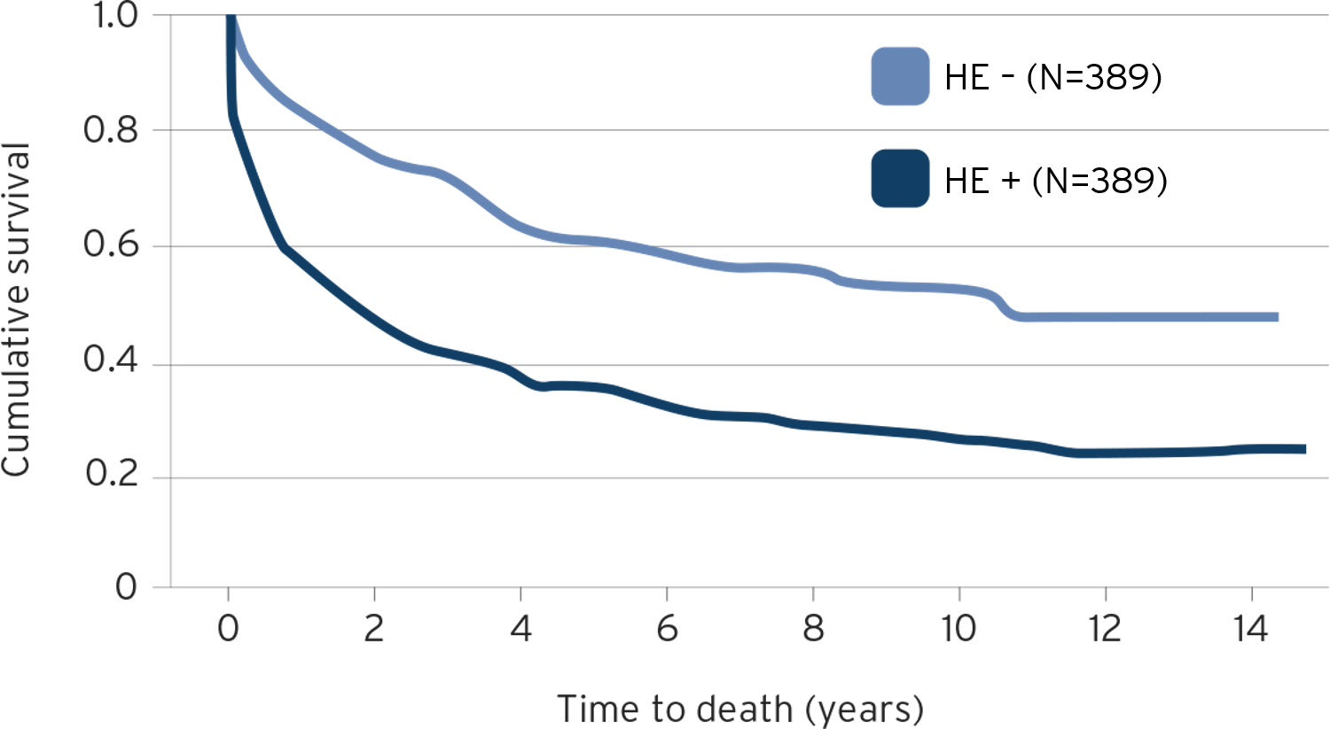 Kaplan-Meier plot for survival of patients with liver disease from diagnosis of HE relative to matched liver disease control